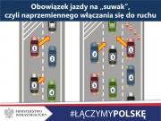 Sejm i Senat przyjęły opracowany przez Ministerstwo Infrastruktury projekt nowelizacji ustawy - Prawo o ruchu drogowym, wprowadzający przepisy dotyczące tworzenia drogowych korytarzy życia oraz jazdy na suwak. projekt trafi do podpisu Prezydenta. Nowe przepisy zaczną obowiązywać po upływie 21 dni od publikacji w Dzienniku Ustaw.