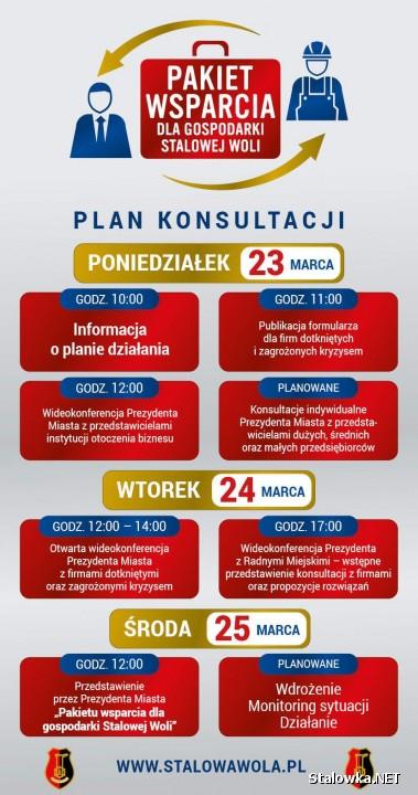 Jak informuje Urząd Miasta w Stalowej Woli od poniedziałku, 23 marca rozpoczynają się konsultacje z przedsiębiorcami aby wypracować wspólne rozwiązania parasola ochronnego nad lokalną gospodarką.